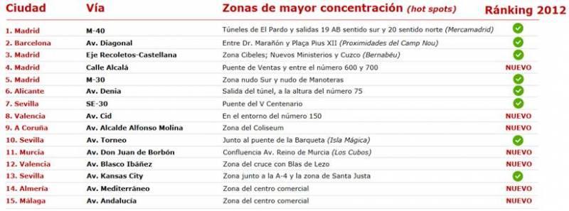 TOP 15 de Puntos Rojos de la Fundación Línea Directa