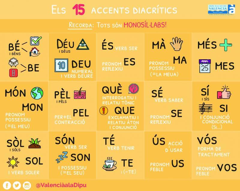 Accents Diacrítics