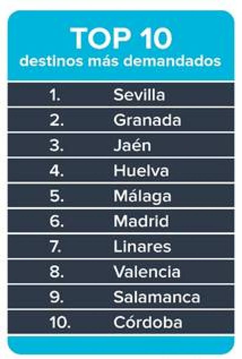 Top 10 de destinos más demandados